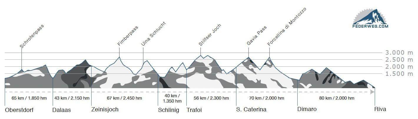 Höhenprofil der Joe Route